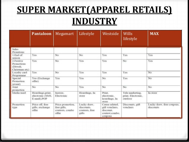 FMCG products in retail malls