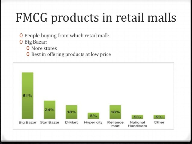FMCG products in retail malls 0 People are encouraged by which types of SP: