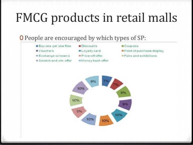 FMCG products in retail malls 0 Which retail mall offer best SP offer? 0 Big bazaar promotes through newspaper and TV.