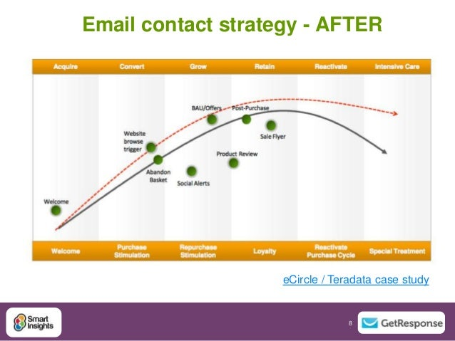 Digital marketing industry case study library   crm ecrm and email