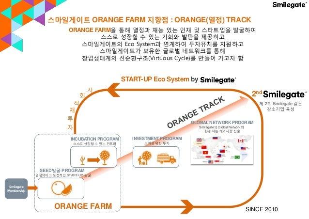 스마일게이트 ORANGE FARM 지향점 : ORANGE(열정) TRACK START-UP Eco System by 2nd 제 2의 Smilegate 같은 강소기업 육성 ORANGE FARM SEED발굴 PROGRAM ...