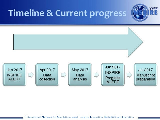 International Network for Simulation-based Pediatric Innovation, Research and Education Timeline & Current progress Jan 20...