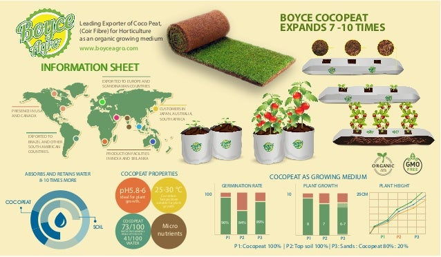Cocopeat for-horticulture