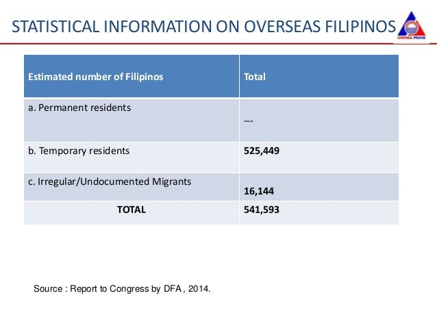 Overseas Filipinos Car Loans