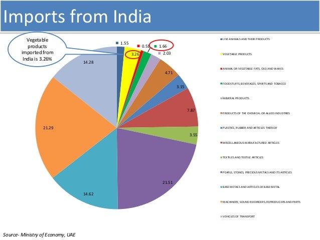 Uae market v1 1-2011 market study