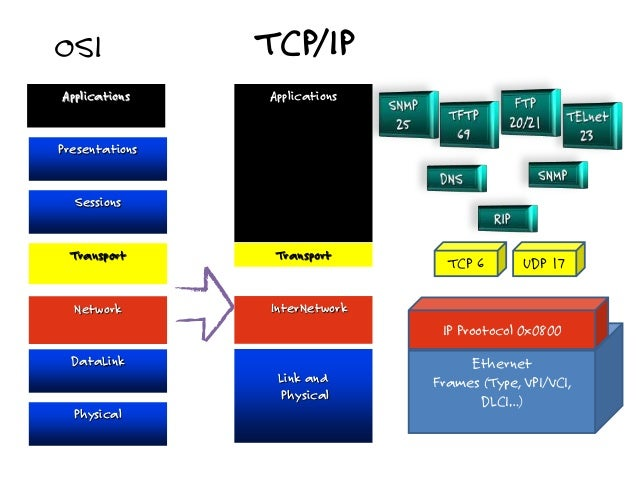 TCP/IP basics - Networking - TechGenix