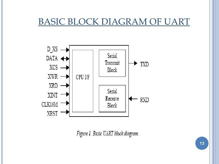 uart 13 728 jpg cb 1380790802 rh slideshare net