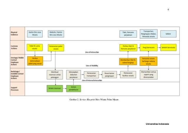 Uas kelompok 1 universitas indonesia 5 6 gambar 2 service blueprint malvernweather Images