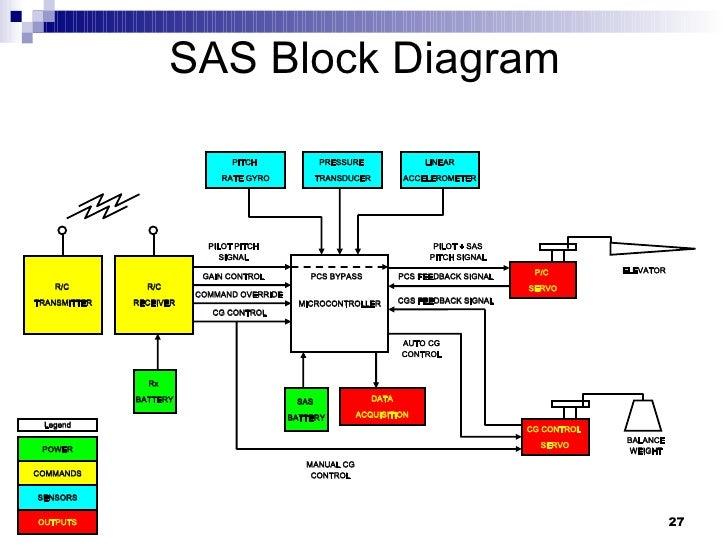 Uav Stability Augmentation System Usas