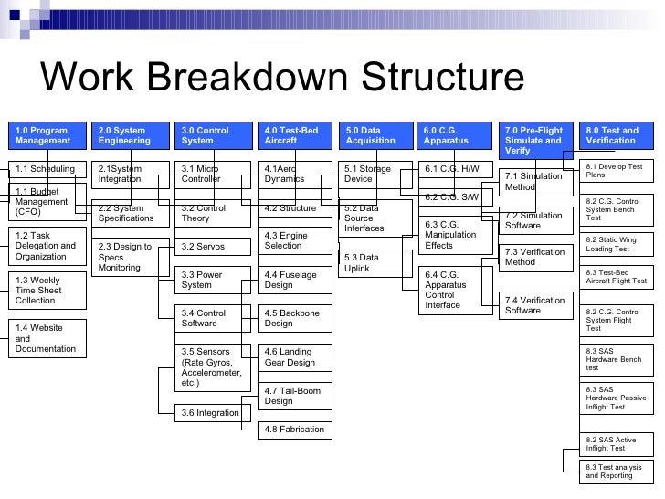 Program work breakdown structure example |Programming Work Breakdown Structure