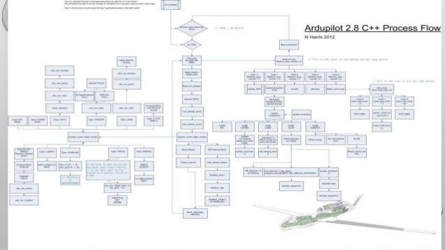 Working of Ardupilot
