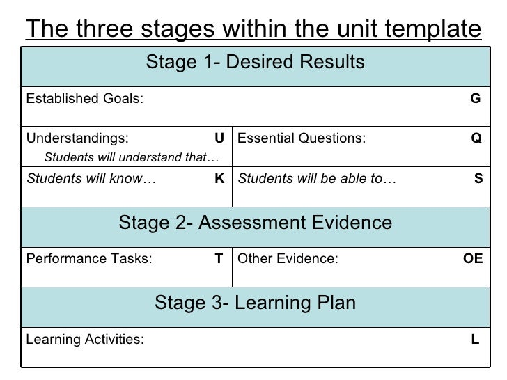 learning cycle lesson plan template - understanding by design the basics