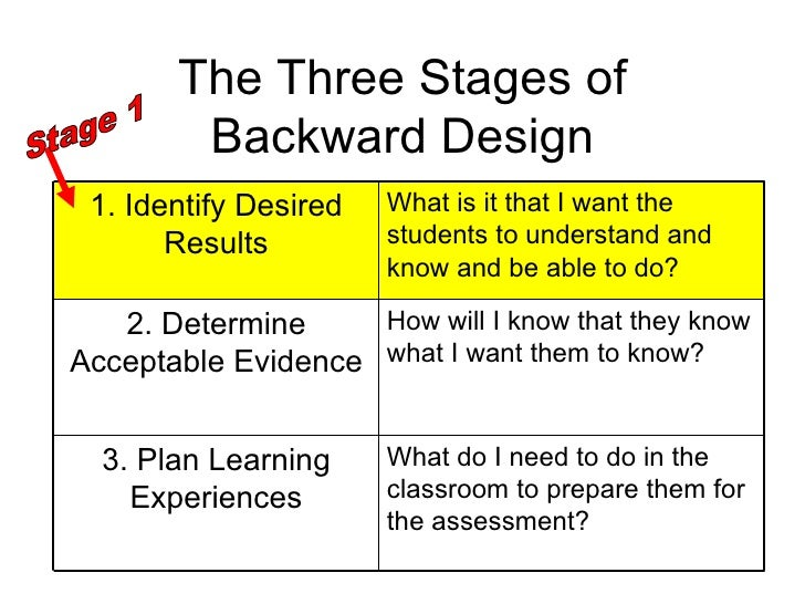 understanding by design Understanding by design unit template title of unit grade level curriculum area time frame developed by identify desired results (stage 1) content standards.