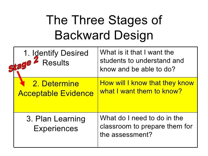 Understanding by design the basics 31 the three stages of backward design pronofoot35fo Image collections