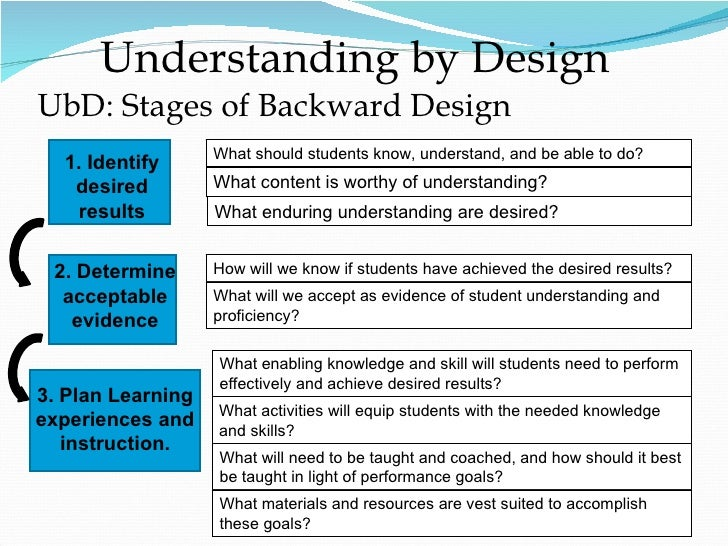 three stage backward design process education essay Below is an essay on what is understanding by design a primary goal of education should be the a three-stage design process called backward design.