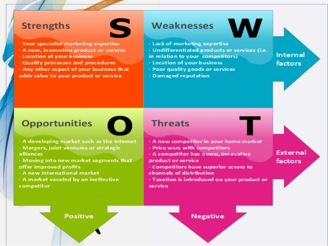 Swot Analysis By Means Of Ubd