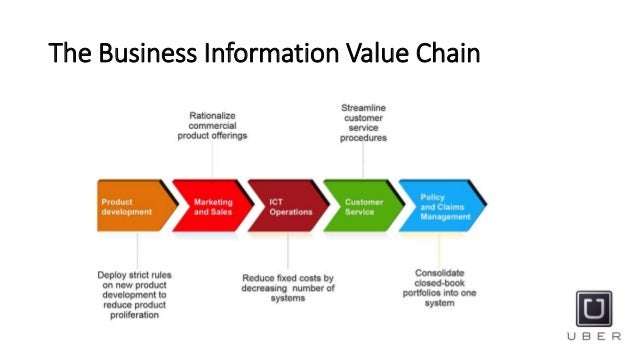 the business value of information system essay This free information technology essay on essay: importance of information security in an the value of a business is information security in an organisation.