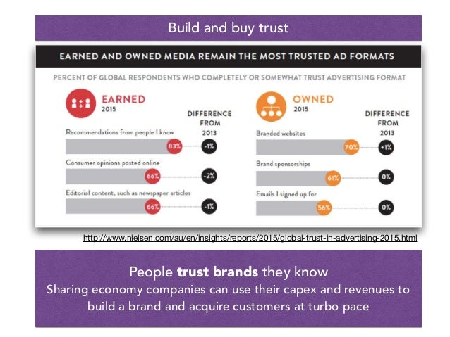 People trust brands they know Sharing economy companies can use their capex and revenues to build a brand and acquire cust...