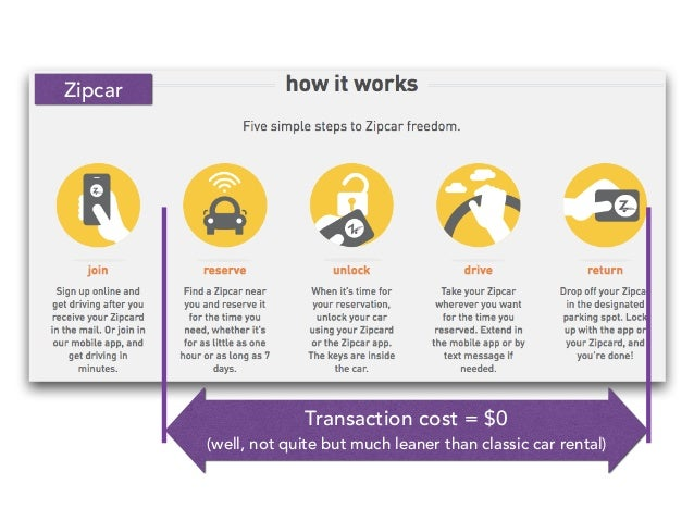 Transaction cost = $0 (well, not quite but much leaner than classic car rental) Zipcar