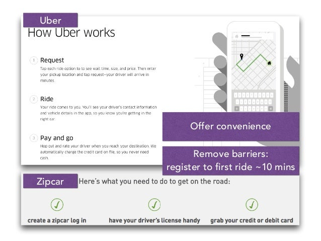 Offer convenience Remove barriers: register to first ride ~10 mins Zipcar Uber