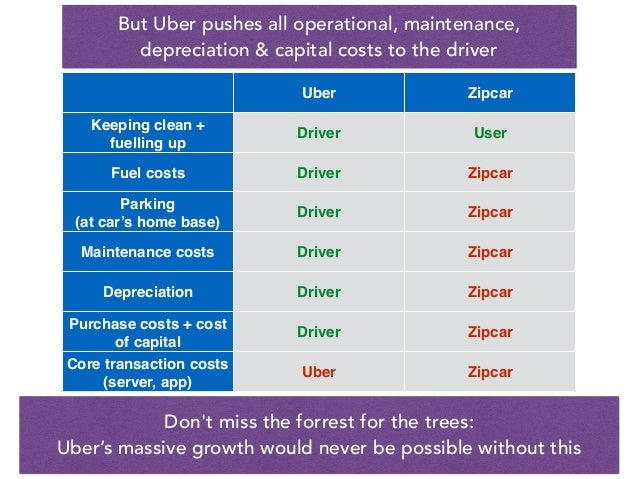 Uber Zipcar Keeping clean + fuelling up Driver User Fuel costs Driver Zipcar Parking (at car's home base) Driver Zipcar Ma...