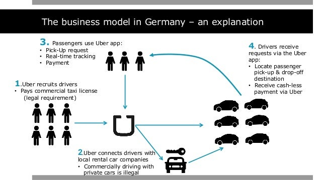 https://image.slidesharecdn.com/ubergermany-150719205911-lva1-app6891/95/tactical-brand-marketing-plan-uber-munich-germany-10-638.jpg?cb\u003d1437430428