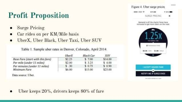 SWOT and Market and Demand Analysis of Uber Inc