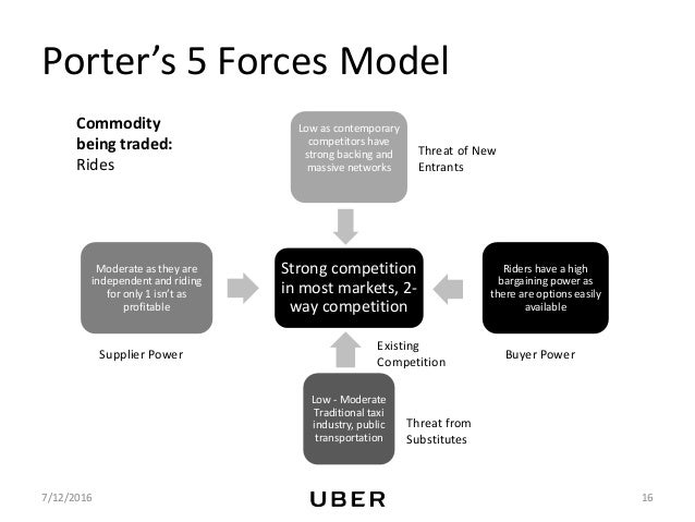 Uber's Market Strategy - An example of modern day business