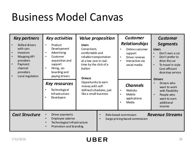 Uber's Market Strategy - An example of modern day business models