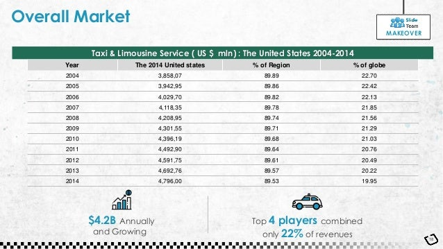 Overall Market 18 $4.2B Annually and Growing Year The 2014 United states % of Region % of globe 2004 3,858,07 89.89 22.70 ...