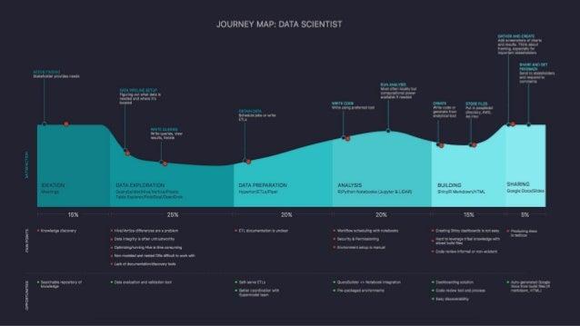 Uber's data science workbench Slide 2