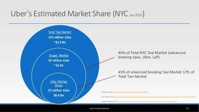 uber business plan sample