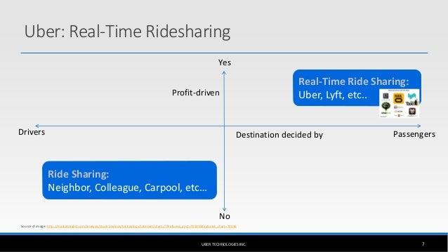 Uber's Business Model