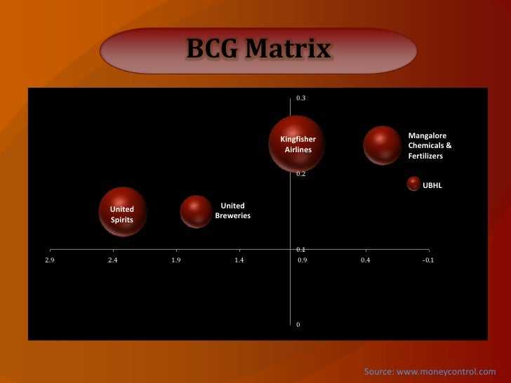 bcg matrix for ub group 142 reshaping the value chain: new business model   boston consulting  group (bcg) matrix – also known as the growth-share matrix – is one of the   available at: .