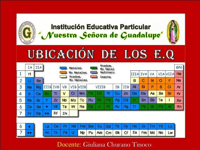 Ubicacin de los elementos qumicos en tabla peridica elementos qumicos en tabla peridica docente giuliana churano tinoco urtaz Images