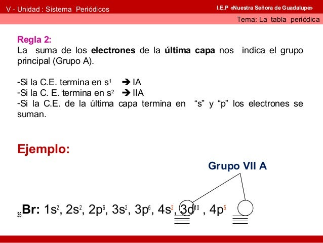Ubicacin de los elementos qumicos en tabla peridica v unidad sistema peridicos tema la tabla peridica urtaz Image collections