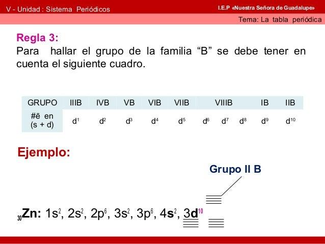 Ubicacin de los elementos qumicos en tabla peridica urtaz Choice Image