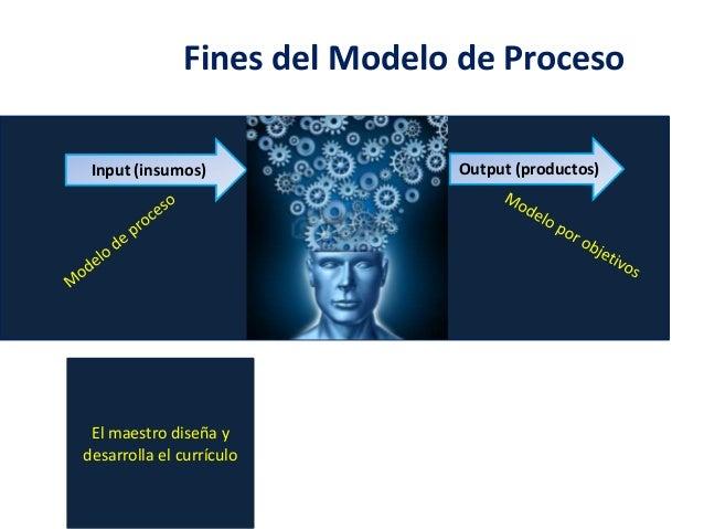 Modelos de Proceso y de Investigación 4 Slide 3