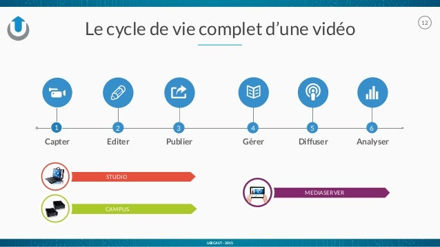 UBICAST - 2015 Le cycle de vie complet d'une vidéo 12 UBICAST - 2015 2 Editer Analyser 6 E Gérer 4 Publier 3 o STUDIO CAMP...