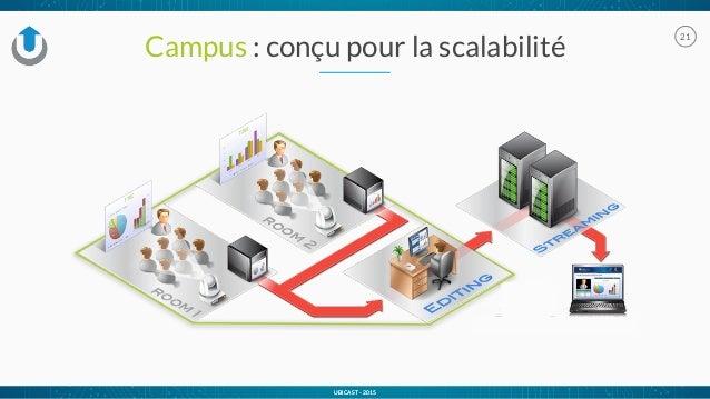 UBICAST - 2015 Campus : conçu pour la scalabilité 21 UBICAST - 2015