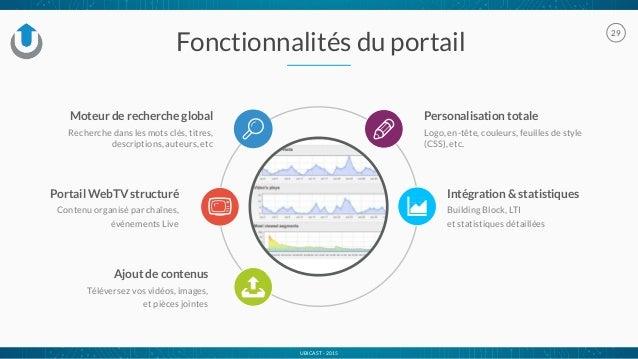 UBICAST - 2015 29 Fonctionnalités du portail Personalisation totale Logo, en-tête, couleurs, feuilles de style (CSS), etc....