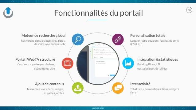 UBICAST - 2015 30 Intégration & statistiques Building Block, LTI et statistiques détaillées Fonctionnalités du portail Per...