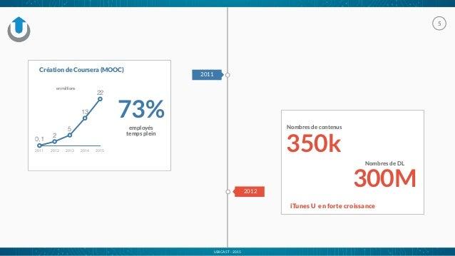 UBICAST - 2015 5 2011 Création de Coursera (MOOC) 2011 2012 2013 2014 2015 0,1 2 5 13 22 en millions 2012 iTunes U en fort...