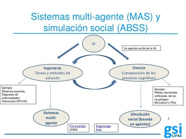 Desarrollo y evaluación de sistemas de  inteligencia ambiental con UbikSim Slide 3