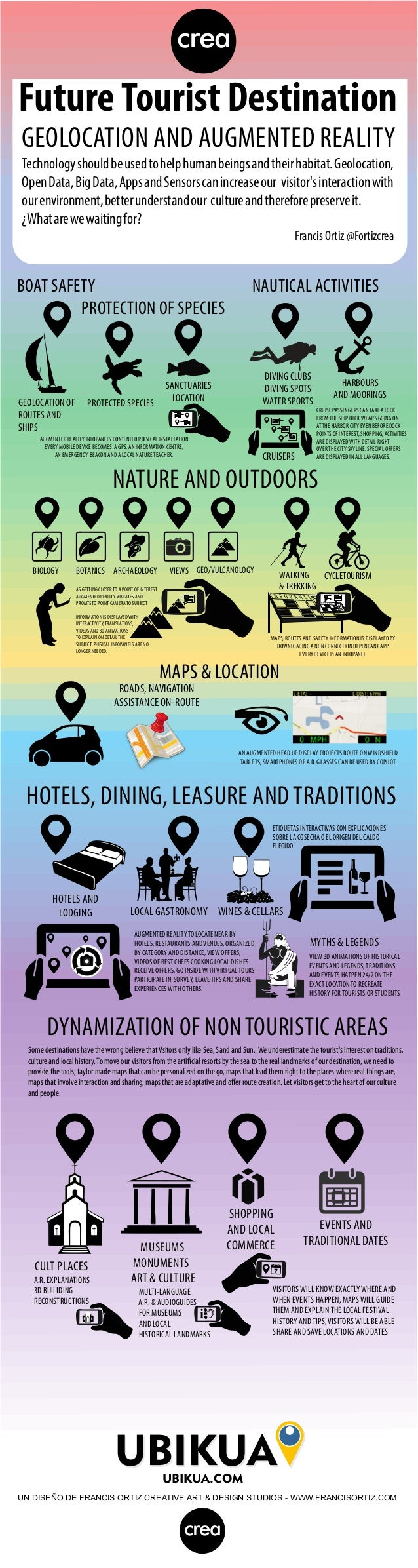 crea  Future Tourist Destination GEOLOCATION AND AUGMENTED REALITY Technology should be used to help human beings and thei...