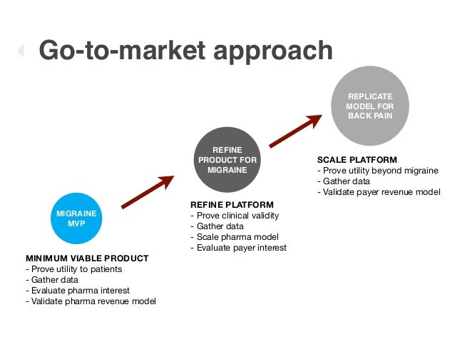 Image result for go to market slide pitch deck