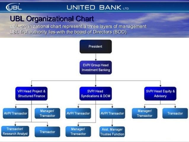 UBL bank