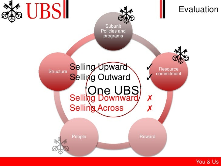 ubs towards integrated firm Problem-solving artificial intelligence platform shall increase efficiency and effectiveness while retaining knowledge dr stephan murer, cto of ubs: the implementation of hiro™ is a key step towards a new kind of process automation based on artificial intelligence chris boos, ceo of arago: this deal with a global leader in banking.
