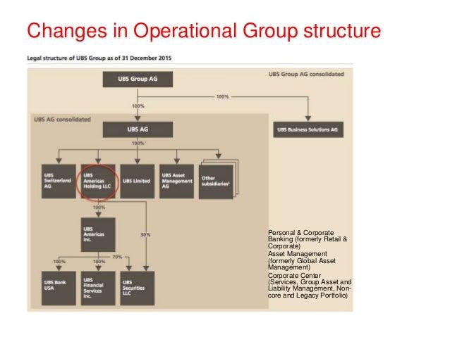 Organization Regulations of UBS Group