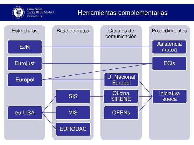 cooperaci n policial internacional en la uni n europea